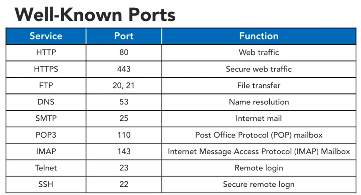 Cyber Security Leituras traduções e links: well-known ports