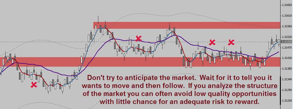 Trading range bars in line with the market structure