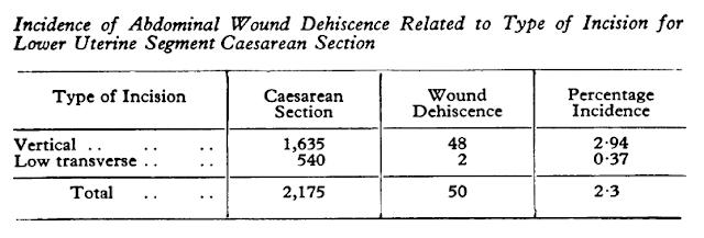 Tabel 1. Insiden Dehisensi Luka Operasi Abdomen Berkaitan Dengan Tipe Insisi Segmen bawah Rahim Pada Operasi Bedah Cesar