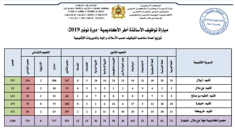 توزيع أعداد مناصب التوظيف جهة بني ملال- خنيفرة