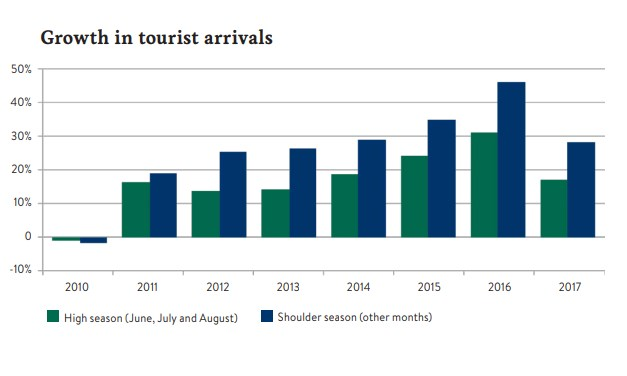 Graphic of numbers of Iceland tourist in each season