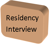 USMLE and Residency Tips: Recognizing Interview Fatigue and