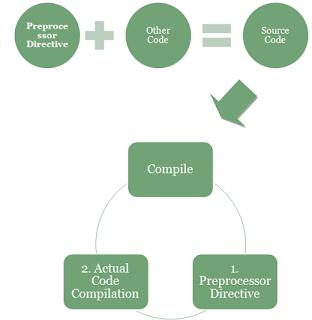 Preprocessor Directive C Language