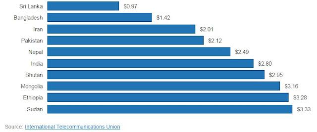 Sri Lanka Cheapest Mobile Rates in The World