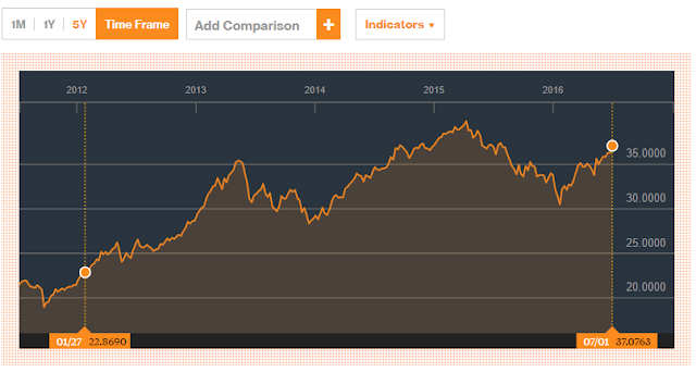Philequity Fund, Inc. 4 year performance