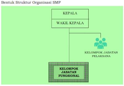 Struktur Organisasi SMP permendikbud nomor 6 2019