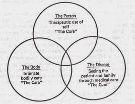Lydia Hall Nursing Theories: Lydia Hall Nursing Theory