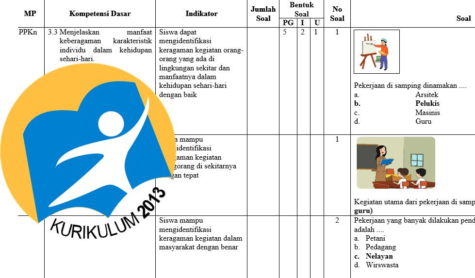 Kisi Kisi Dan Soal Uts Kelas 4 Sd Semester 2 Kurikulum 2013 Revisi Kurikulum Co Id
