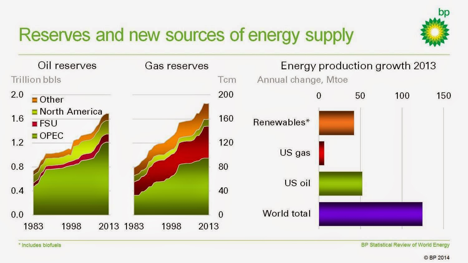 Oil And Gas Processing: World Oil & Gas Review 2013