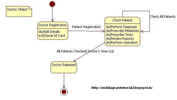 Unified Modeling Language: Hospital Management System  State Diagram