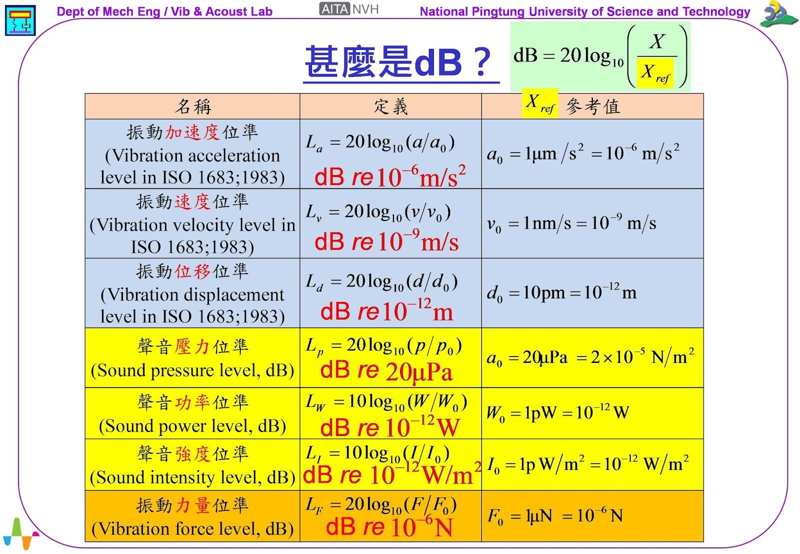 《振動噪音科普專欄》甚麼是dB? ~ 振動噪音產學技術聯盟