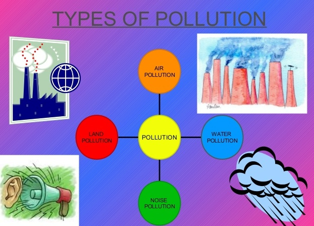 The different types of water pollutants and its dangers