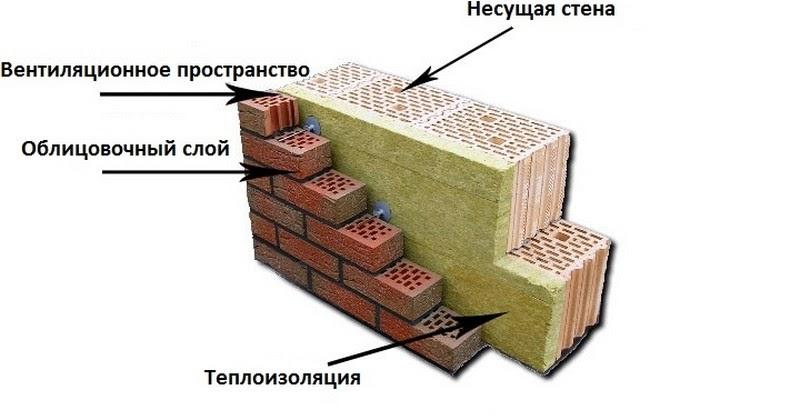 толщина стены краснодар