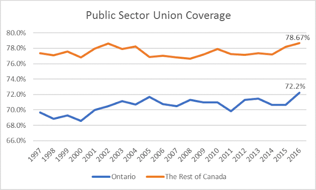 Increasing public sector union density in Ontario and Canada