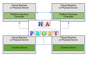 VMware Front Experience: Using haproxy as a PSC load balancer