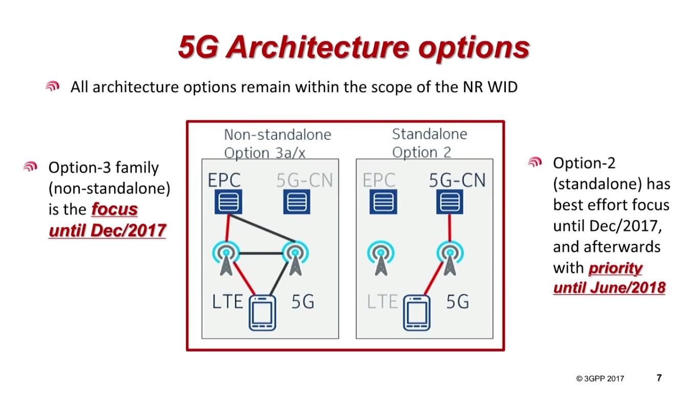 Smart Its 첫번째 5g Specification 승인한 3gpp