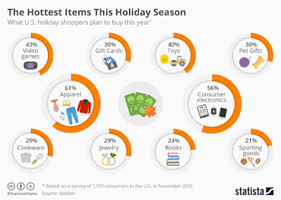 """2016  hottest thanksgiving and black friday holiday purchases"""