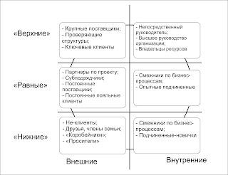 Виды стейкхолдеров, с которыми коммуницирует / общается руководитель или менеджер