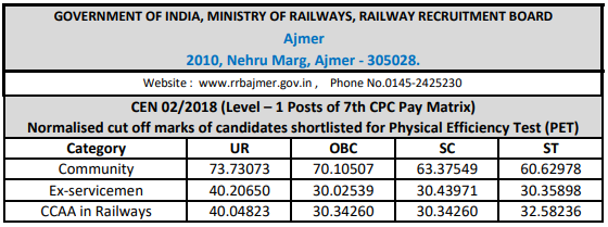 RRB Railway Group D 2018 Cutoff: Ajmer