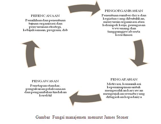 Soal dan Jawaban UAS Pengantar Manajemen dan Bisnis