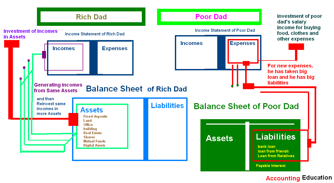 balance sheet rich dad poor dad