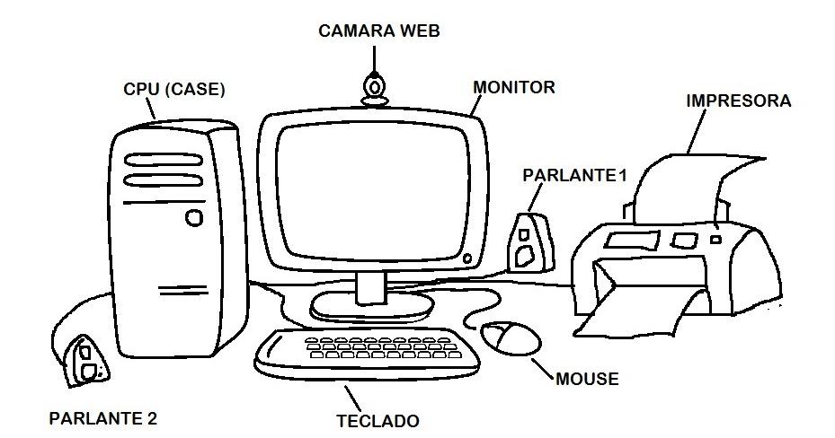 TEMÁTICAS TERCERO: El computador y sus partes
