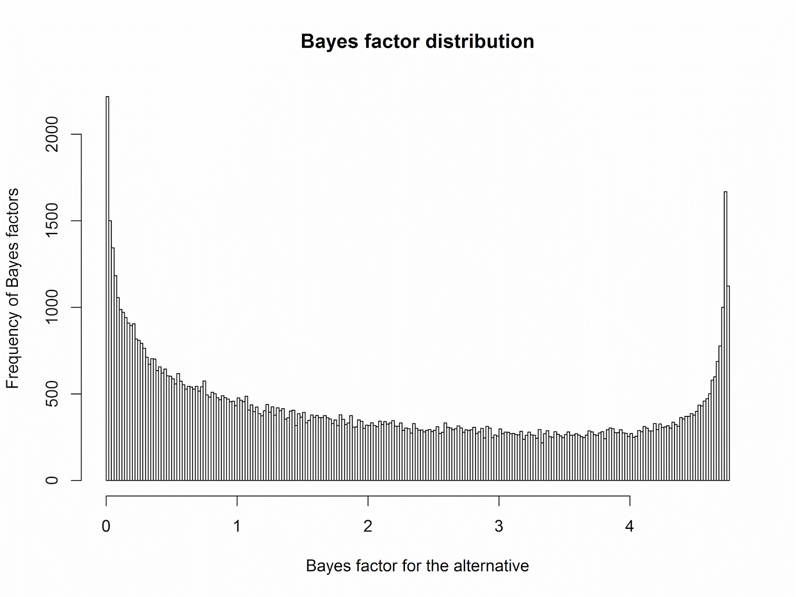 The 20% Statistician: Dance of the Bayes factors