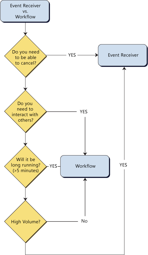 sharepoint event receiver vs workflow