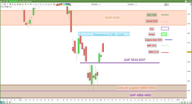 Analyse chartiste CAC40 [03/11/18]