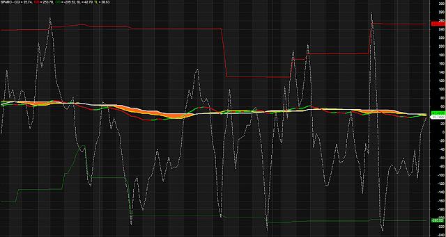 Dotted Adaptive Oscillator OB OS Zone