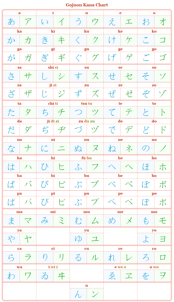 A hiragana and katakana chart with hepburn romaji next to each Japanese kana.