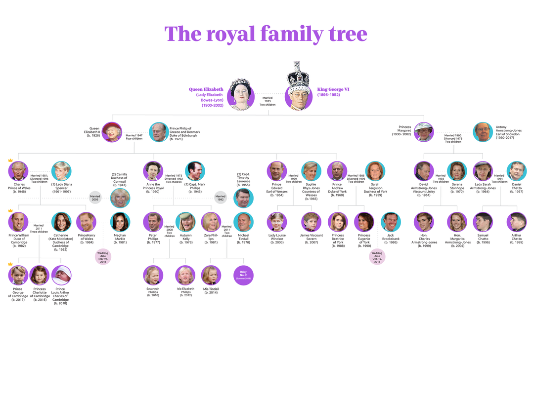 english is funtastic the british royal family tree may 2018. Black Bedroom Furniture Sets. Home Design Ideas