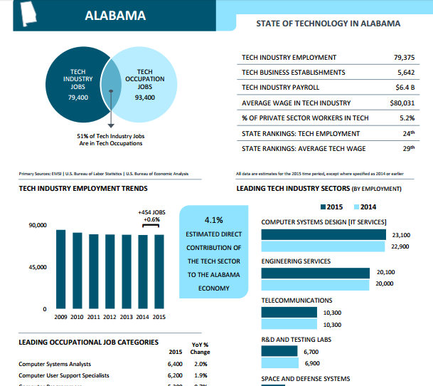 """ growth of technology industry in alabama"""