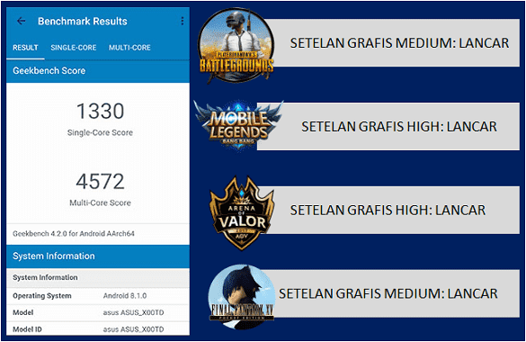 geekbench single core dan multi core Zenfone Max Pro m1