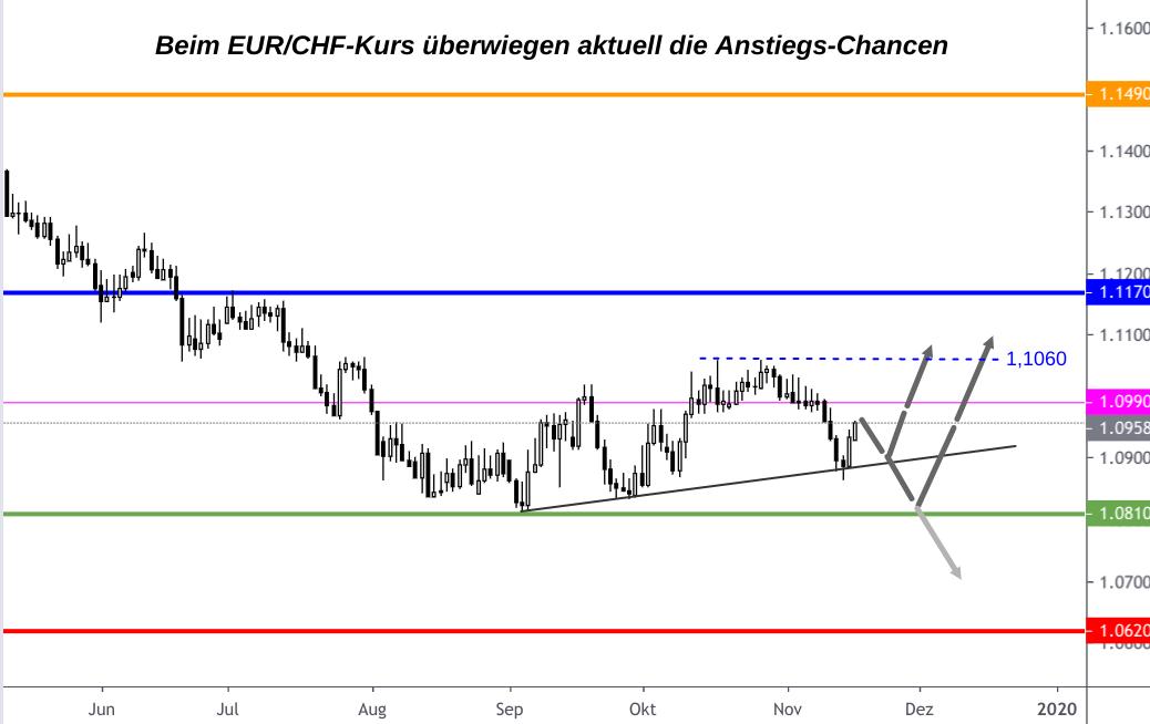 EUR/CHF-Kurs mit charttechnischen Unterstützungen, Widerständen und Prognose-Pfeilen für Dezember 2019
