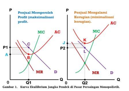 Kurva Ekuilibrium Jangka Pendek di Pasar Persaingan Monopolistik - www.ajarekonomi.com