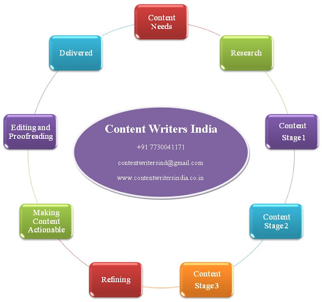 Content Writers India