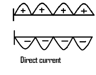 Columbia Par Car Wiring Diagram, Columbia, Free Engine
