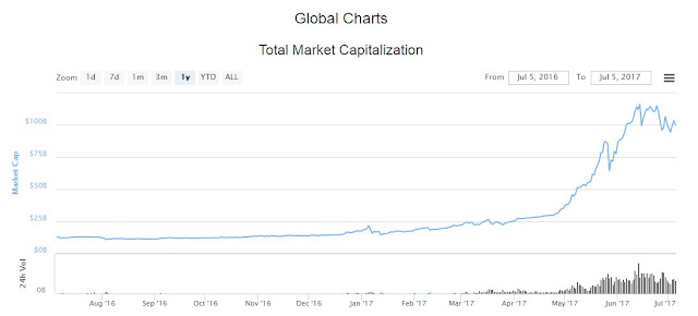 Growth of cryptocurrency market in first half of 2017