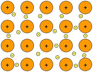 Teori lautan elektron pada ikatan logam