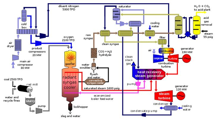 Power Plant Line Diagram Trusted Wiring Diagrams