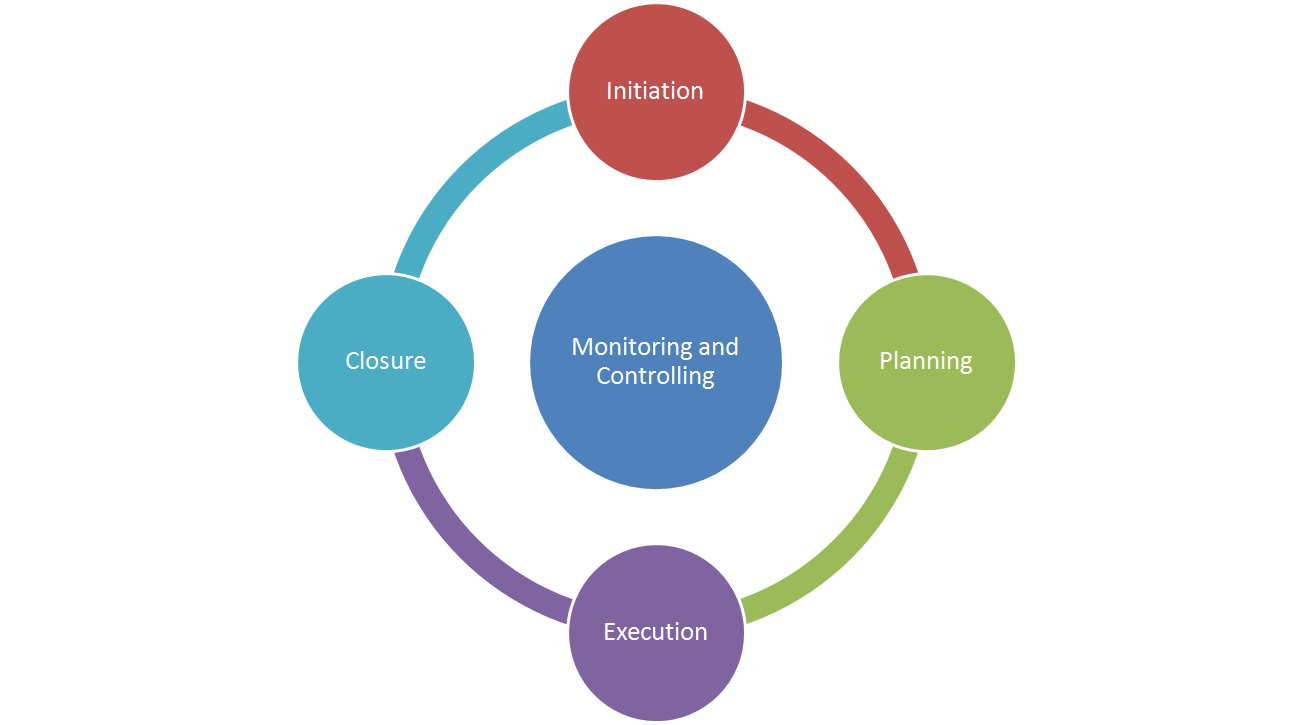 Types Of Project Management Life Cycle Pmc Lounge