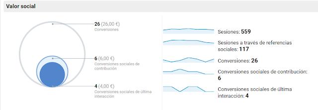 metricas analytics para pymes