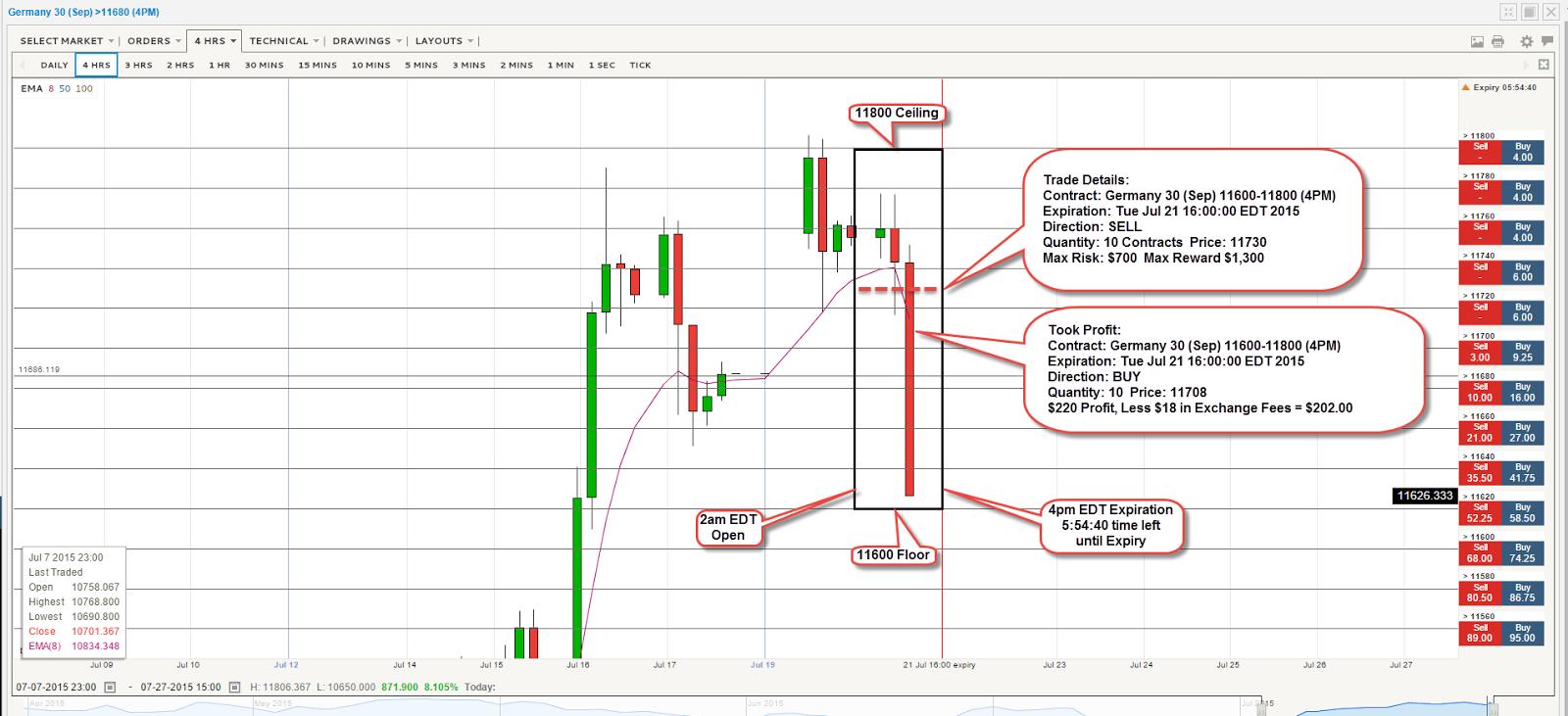 4 hour chart trading strategies