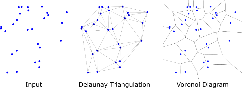 Ahmed Eldawy: Voronoi diagram and Dealunay triangulation
