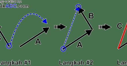 5 Metode Penjumlahan Vektor Fisika Gambar Dan Penjelasannya Lengkap Fisikabc