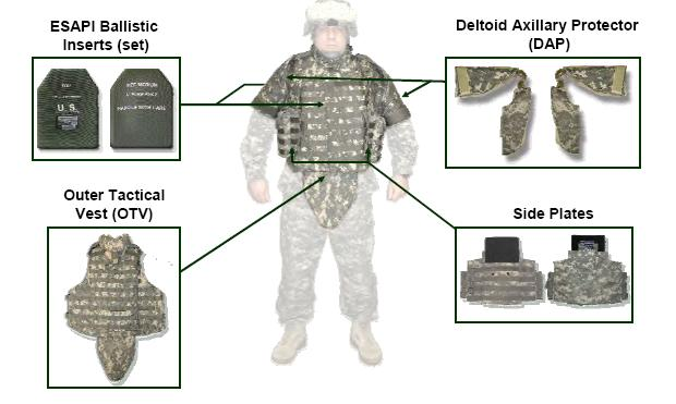 Body Armor Types Visual Illustration