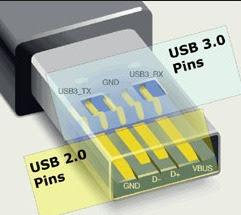 A. Bentuk USB 2.0 dan 3.0