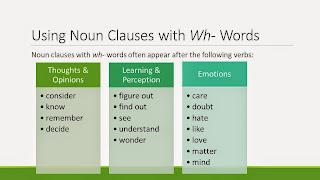 Bentuk komunikasi dalam bahasa inggris memang sangat beraneka ragam Pengertian, Rumus, Fungsi, dan Contoh Kalimat Noun Clause
