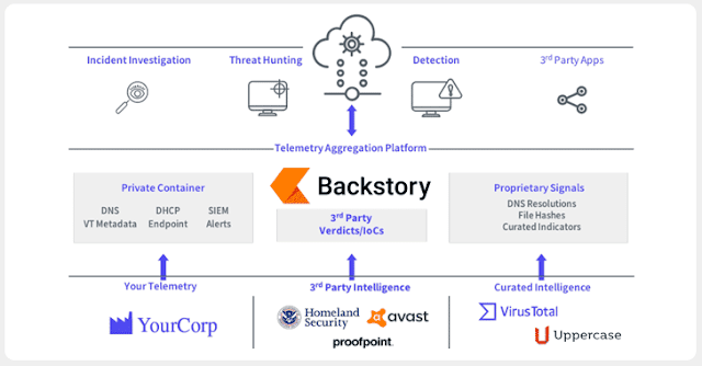 Google ra mắt Backstory - Công cụ bảo mật mạng mới dành cho doanh nghiệp - CyberSec365.org